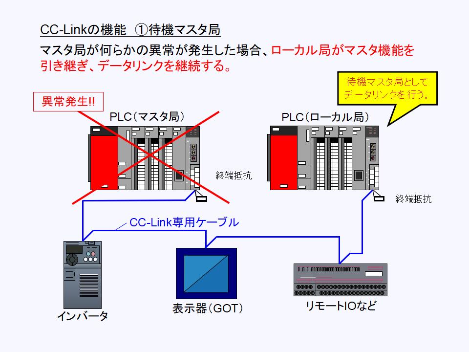 CC-Link 待機マスタ局について
