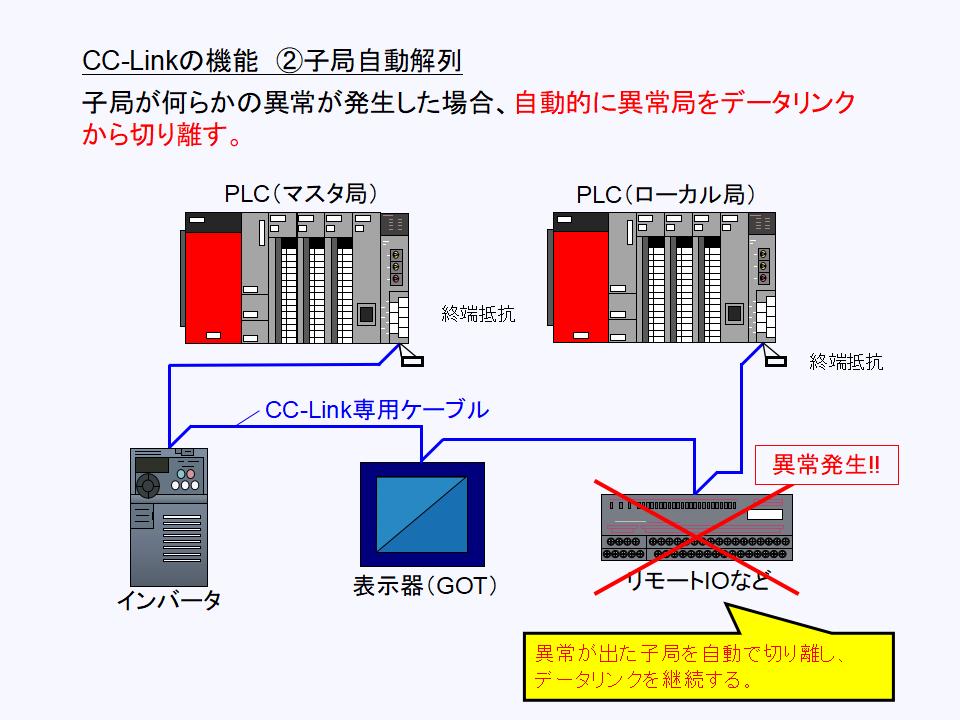 CC-Link 自動解列について