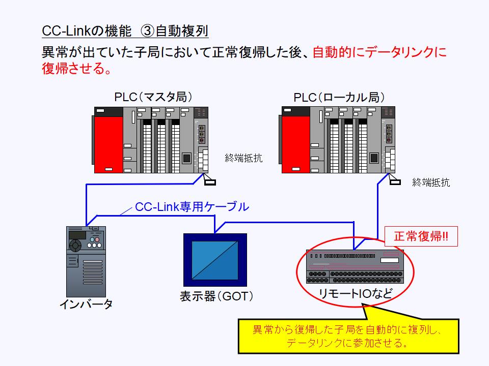 CC-Link 自動復帰について
