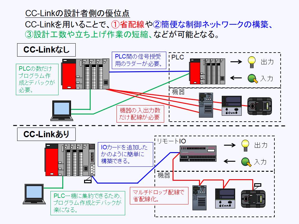 CC-Linkの設計上の優位点