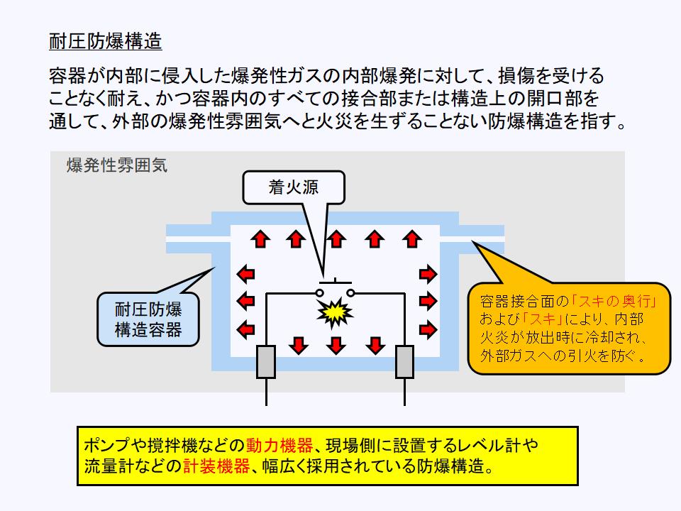 耐圧防爆構造について